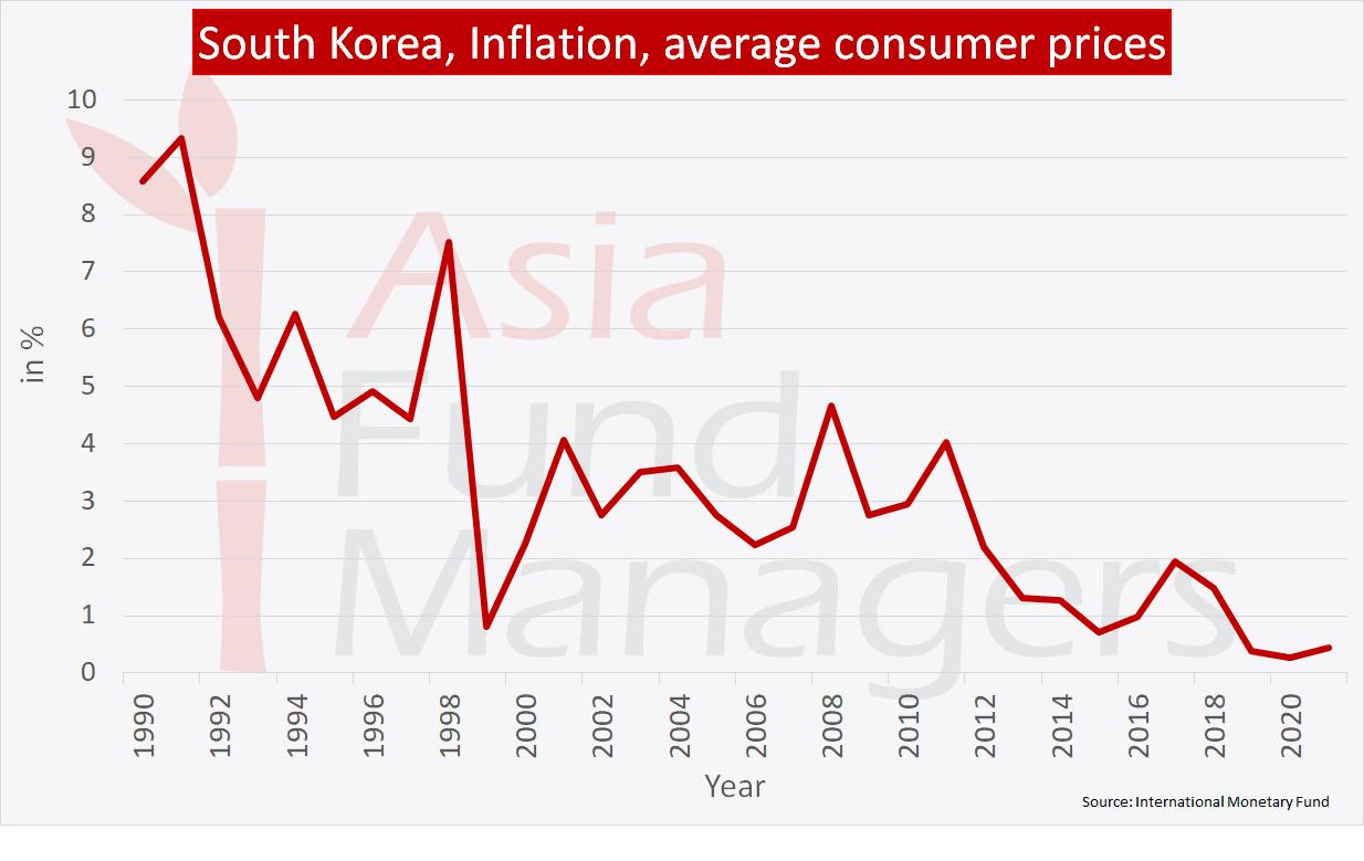South Korea economy: Inflation
