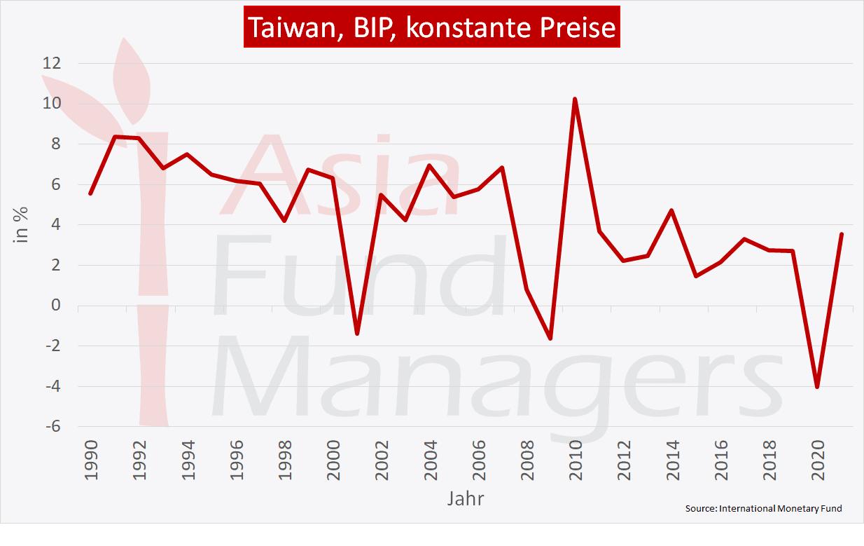 Taiwan Wirtschaft: BIP konstante Preise