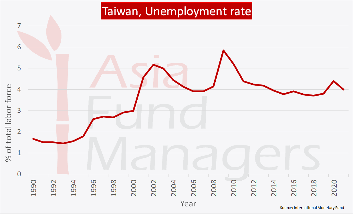 Taiwan economy: Unemployment