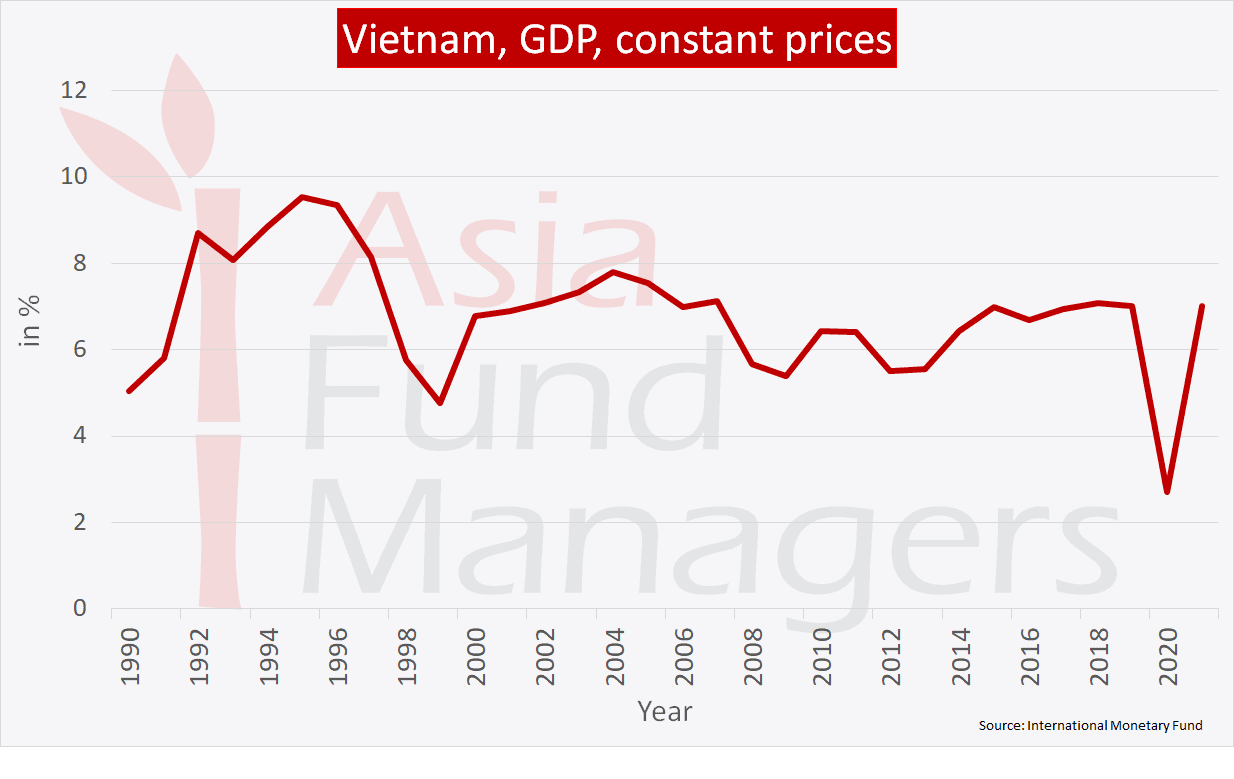 Vietnam economy: GDP constant prices