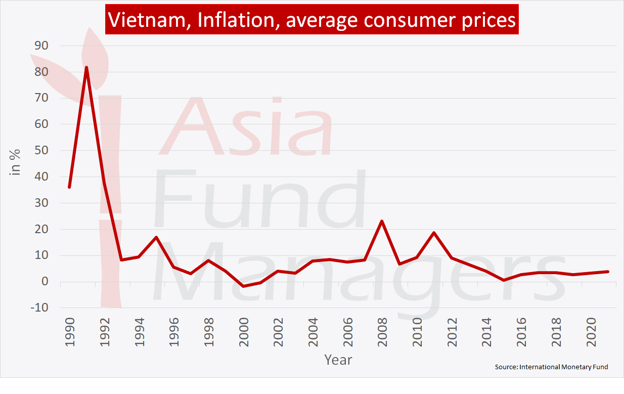 Vietnam economy: Inflation average consumer prices