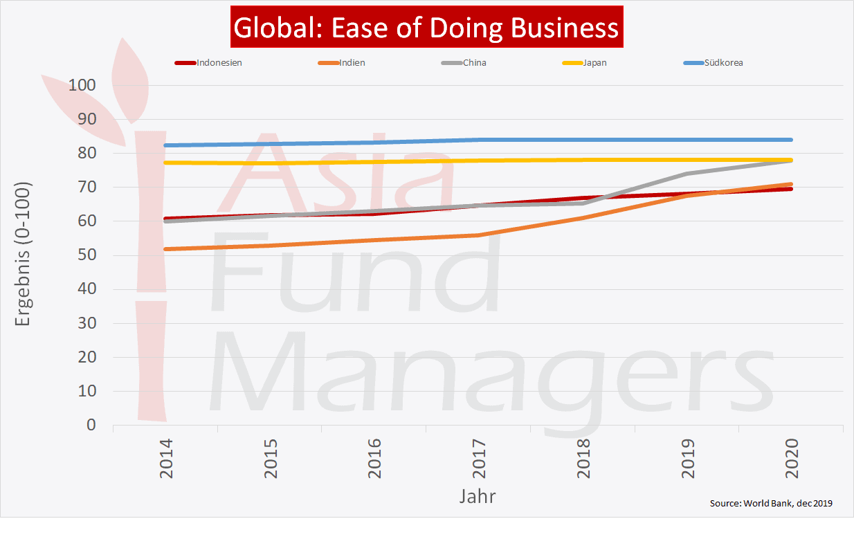 Indonesien - Vergleich Global Ease of Doing Business Rangliste.