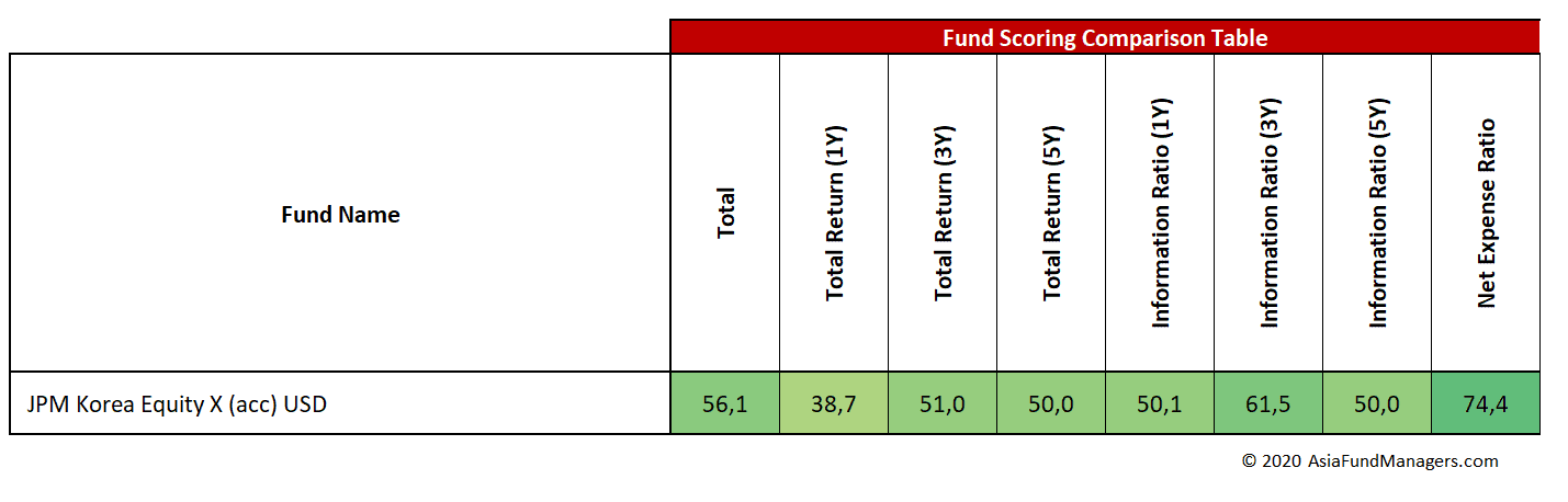JPM Korea Equity- Fund Scoring