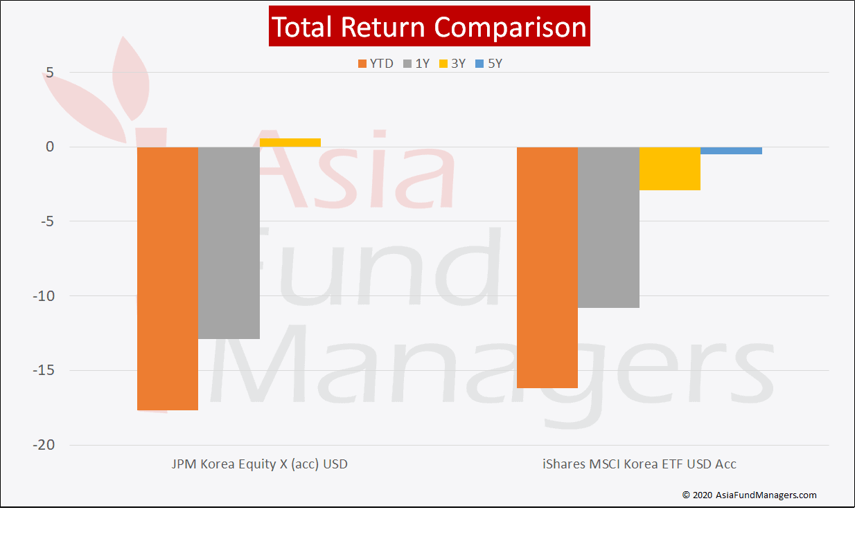 Korea Equity- Total Return