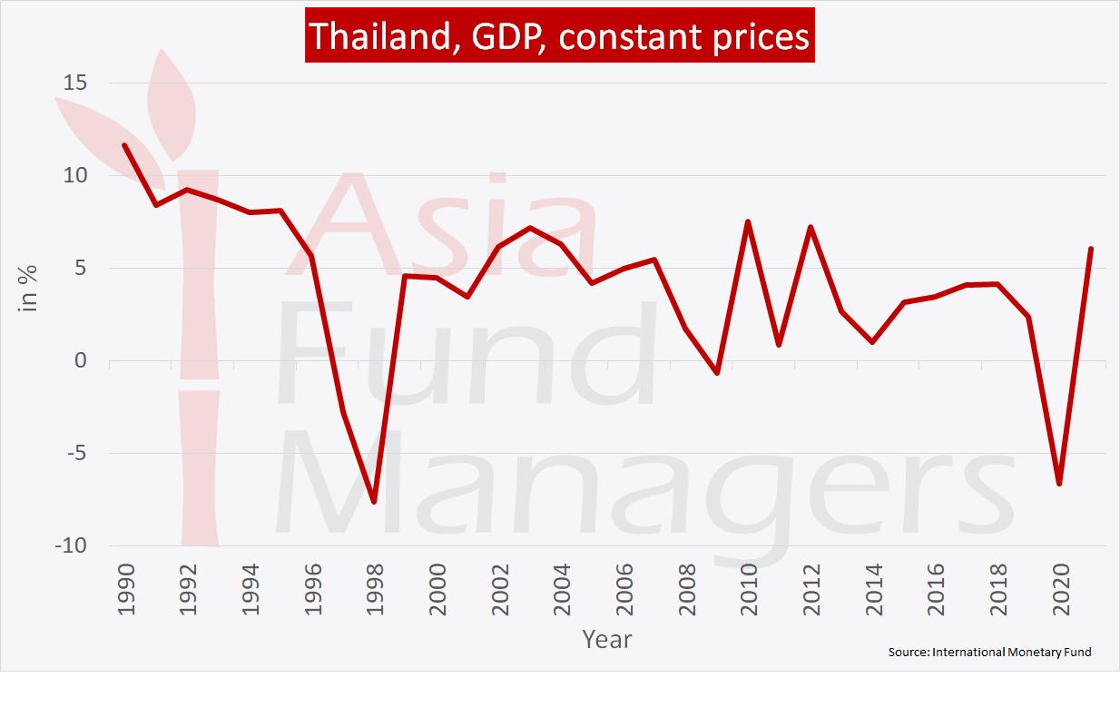 Thailand economy: GDP constant prices