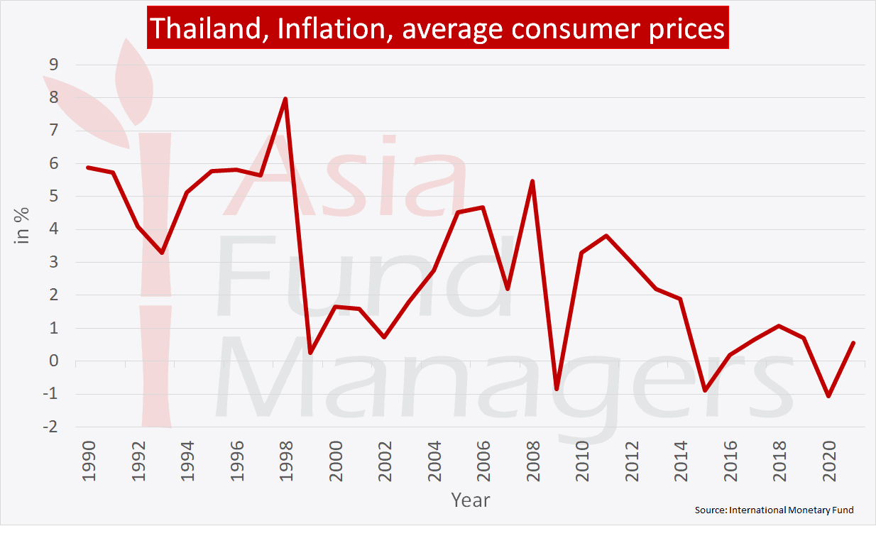 Thailand economy: Inflation average consumer prices