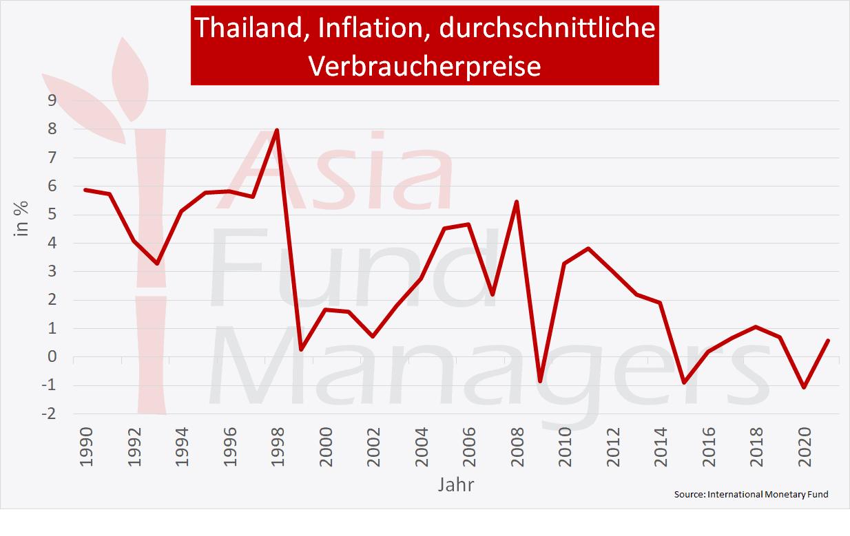 Thailand Wirtschaft: Inflation durchschnittliche Verbraucherpreise