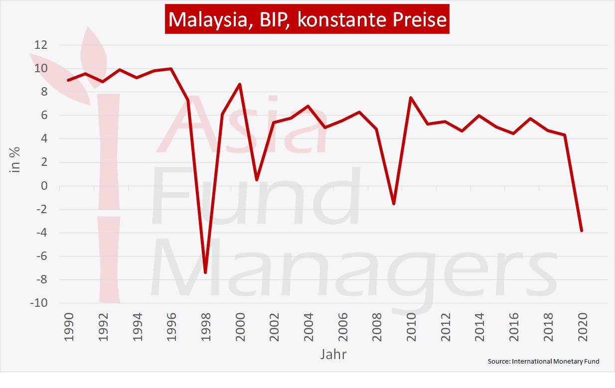 Malaysia Wirtschaft - BIP konstante Preise