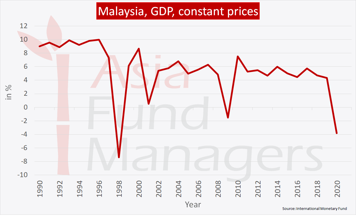 Malaysia Economy - GDP constant prices