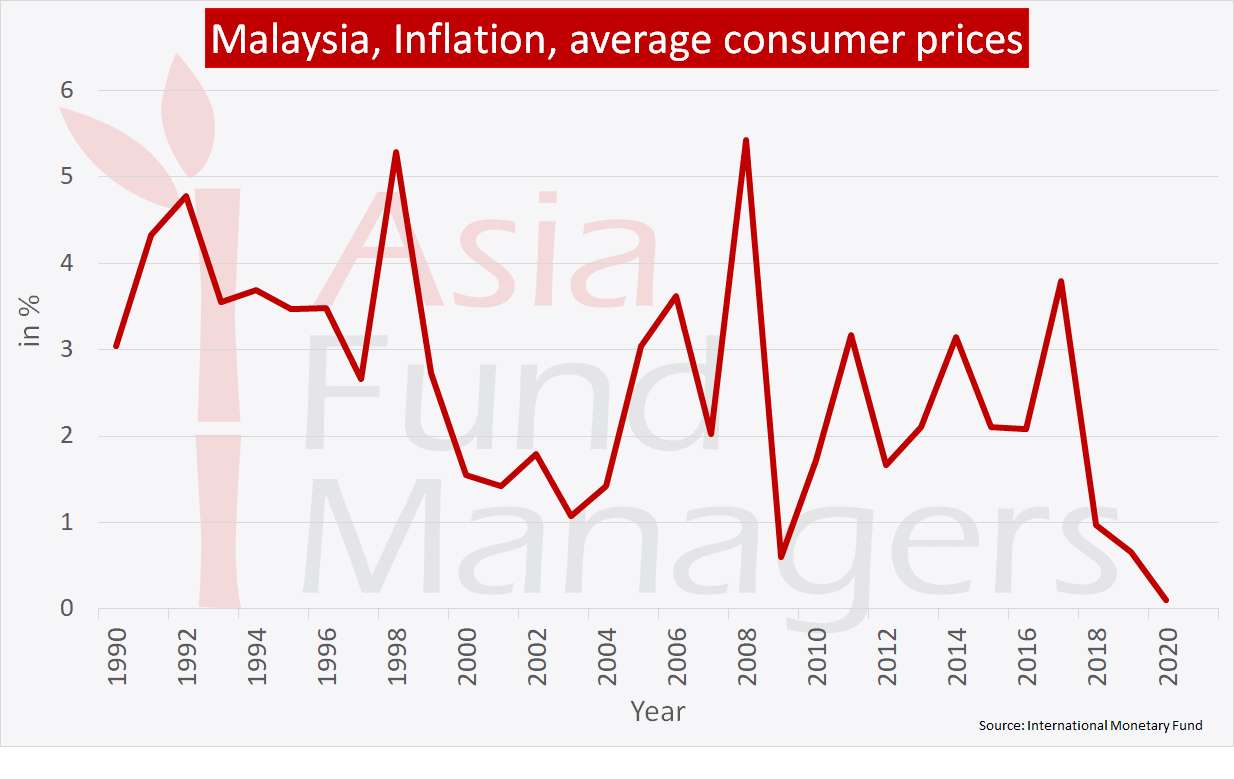 Malaysia Economy - Inflation average consumer prices
