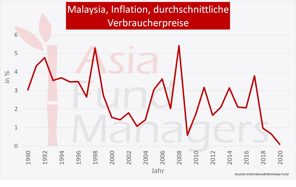 Malaysia Wirtschaft - Inflation durchschnittliche Verbraucherpreise