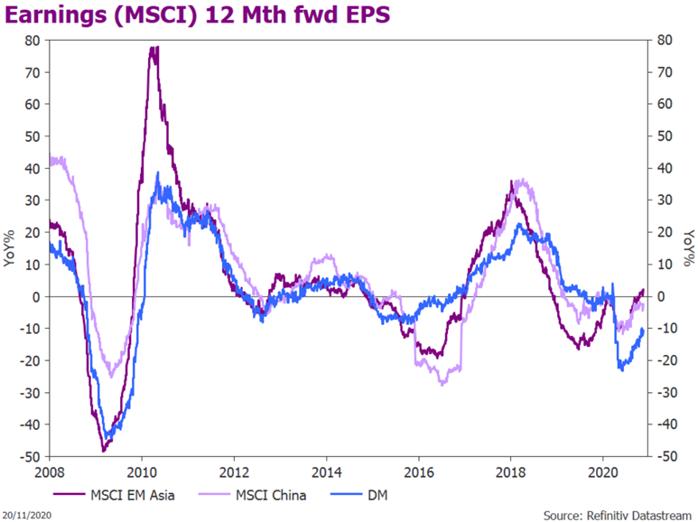 12-month Forward Earnings Growth Expectations (for MSCI Asia, China, and Developed Markets)