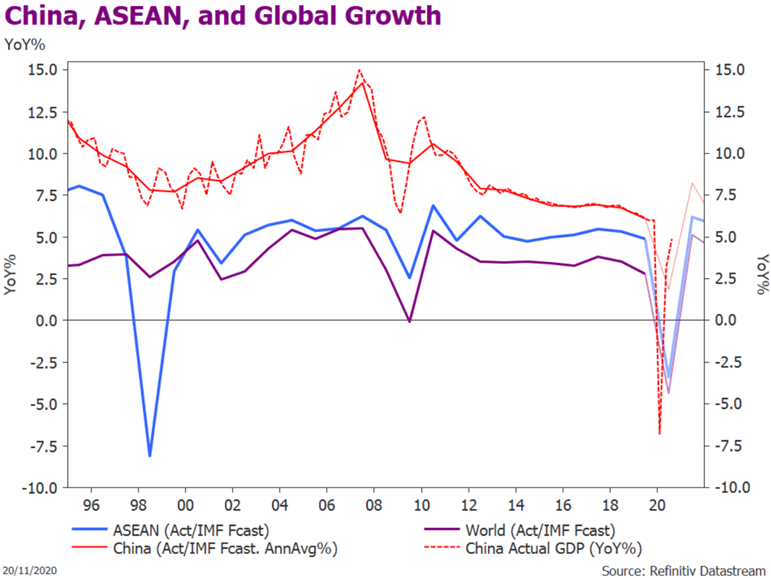 China, ASEAN, and Global GDP Growth (Actuals & IMF Forecasts)