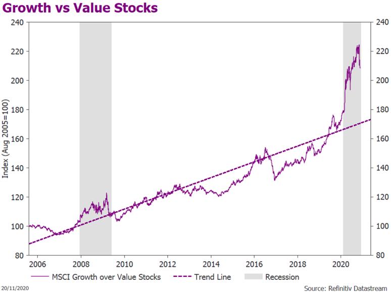 Global (MSCI) Growth vs Value-Stocks