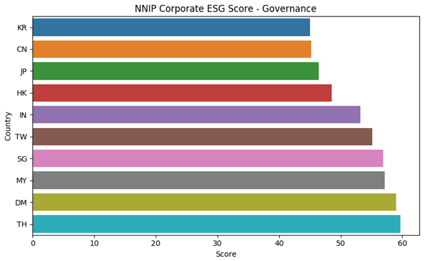 NNIP Corporate ESG Score - Governance